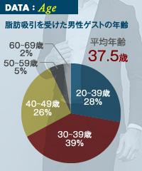 脂肪吸引手術を希望する男性の年齢層は幅広い