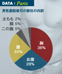 男性脂肪吸引の定番は胸やお腹周り。最近は二の腕にも人気が