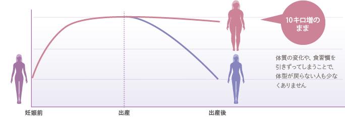 ベイザー脂肪吸引:産後に起こりうる体型変化のグラフ
